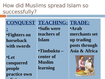 Islam - The Spread of Islam PowerPoint