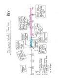 Islamic History Timeline - NO PREP