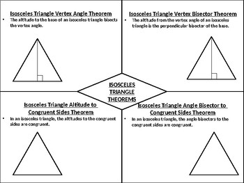Isosceles Triangles Graphic Organizer