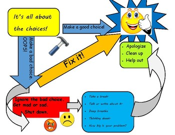 It's All About the Choices Behavior Flowchart
