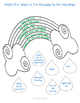It's Raining Cats and Dogs, An Idiom Activity