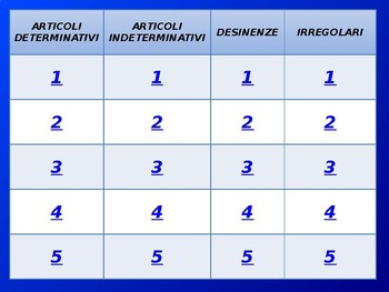 Italian Articles and Noun Endings Jeopardy Game