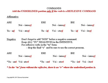 Italian: Command chart with reflexives