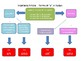 Italian Definite and Indefinite Articles Flow Charts