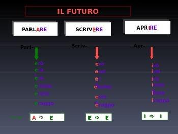 Italian Future tense powerpoint * Editable*