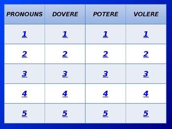 Italian Modal Verb Jeopardy Game