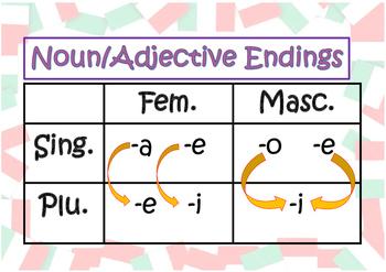 Italian Noun and Adjective Endings