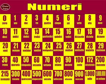 Italian Numbers 1-1,000,000 Poster