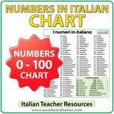 Italian Numbers Chart