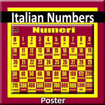 Italian Numbers Zero through One Million Poster