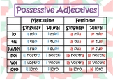 Italian possessive adjectives poster