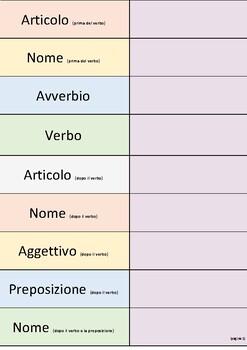 Italiano. L`analisi grammaticale della frase. Articoli, nomi, verbi, avverbi e a