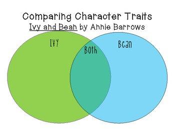 Ivy and Bean by Annie Barrows: Characters, Plot, Setting
