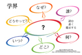 JAPANESE THINKING CIRCLE QUESTION GUIDE FOR READING, WRITING AND PRESENTING