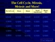 JEOPARDY! The Cell Cycle, Mitosis, Meiosis, and More!