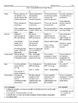 JFK WebQuest and Research Paper - Common Core Aligned