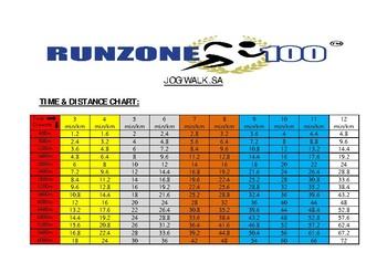 JOG/WALK.SA Program Time Rating Chart. Gr. 1-12