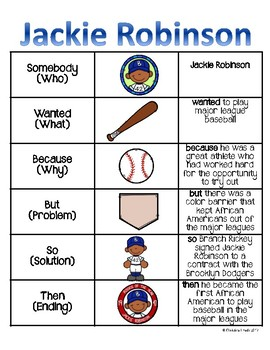 Jackie Robinson Portrait and Anchor Chart Poster - Famous Americans