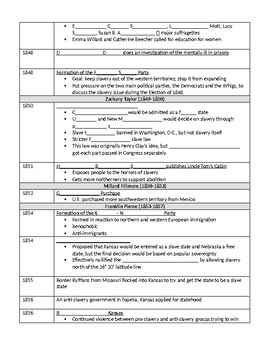 Jackson to Civil War Cloze Timeline Activity APUSH or Regents
