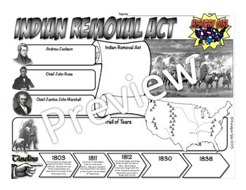 Jacksonian Democracy & Indian Removal Act PowerPoint and Infographic