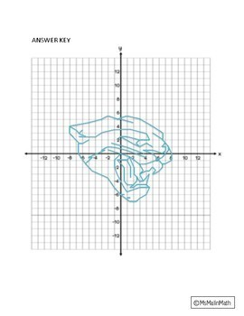 Jacksonville Jaguars Logo on the Coordinate Plane