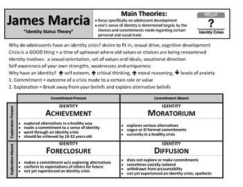 james marcia identity statuses