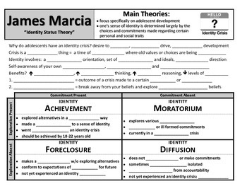James Marcia: Identity Status Theory