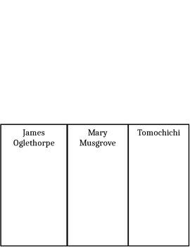 James Oglethorpe, Mary Musgrove and Tomochichi Flip Book