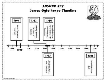 James Oglethorpe Timeline *2 Versions*