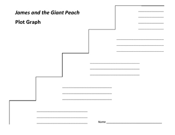 James and the Giant Peach Plot Graph - Roald Dahl