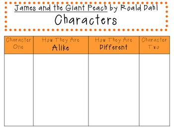 James and the Giant Peach: Thinking Strategies for Character, Plot, and Setting