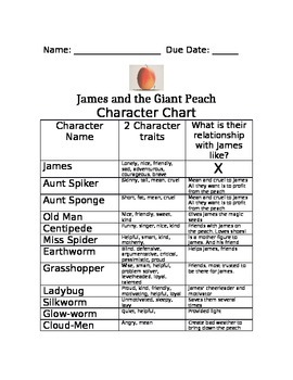 James & the Giant Peach Character Chart