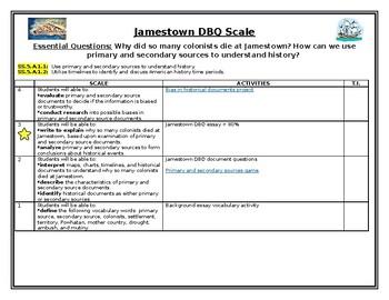 Jamestown DBQ Scale