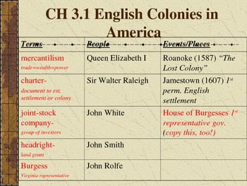Jamestown Powerpoint Notes