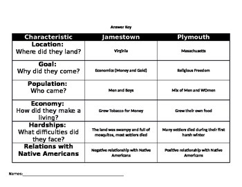 Jamestown Vs. Plymouth Graphic Organizer