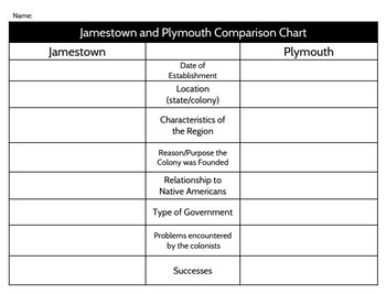 Jamestown and Plymouth Graphic Organizer