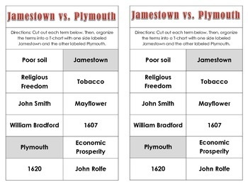Jamestown and Plymouth Terms T-Chart