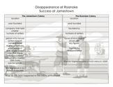 Jamestown and Roanoke Colonies Graphic Organizer