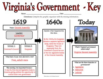 VS.3d - Jamestown's Government