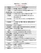 Jane Eyre Vocabulary