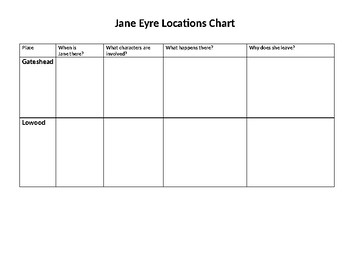 Jane Eyre locations chart
