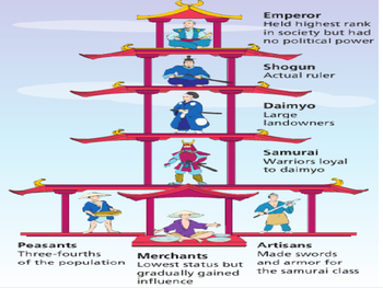 Japan Feudalism