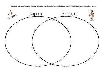 Japan and Europe Feudal Pyramid Comparison Chart