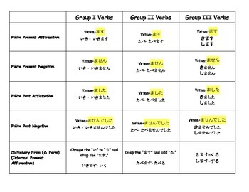 Japanese Basic Verb Conjugation Cheat Sheet