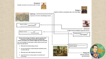 Japanese Feudalism Reading and Graphic Organizer