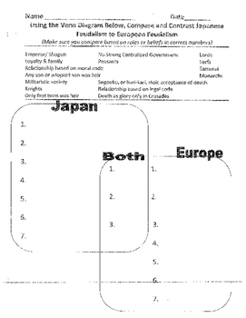 Japanese Feudalism: Social Hierarchy and compare the European Feudalism lesson