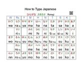 Japanese Free: How to Type Japanese 日本語入力•かなローマ字対応表