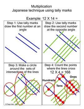 Japanese Multiplication Trick Practice