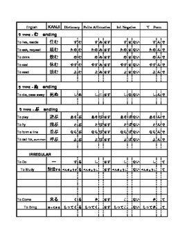 Japanese Verb Conjugation Chart - JLPT 5