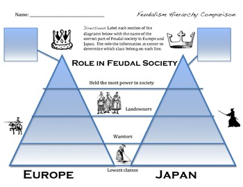 compare and contrast of feudal systems in japan and europe essay Both feudal systems were developed as a response to the need of security and   differences between feudalism in europe and japan essay.